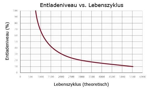 Entladeniveau vs Lebenszyklus